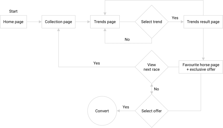 User flow design showing the user behaviour flow