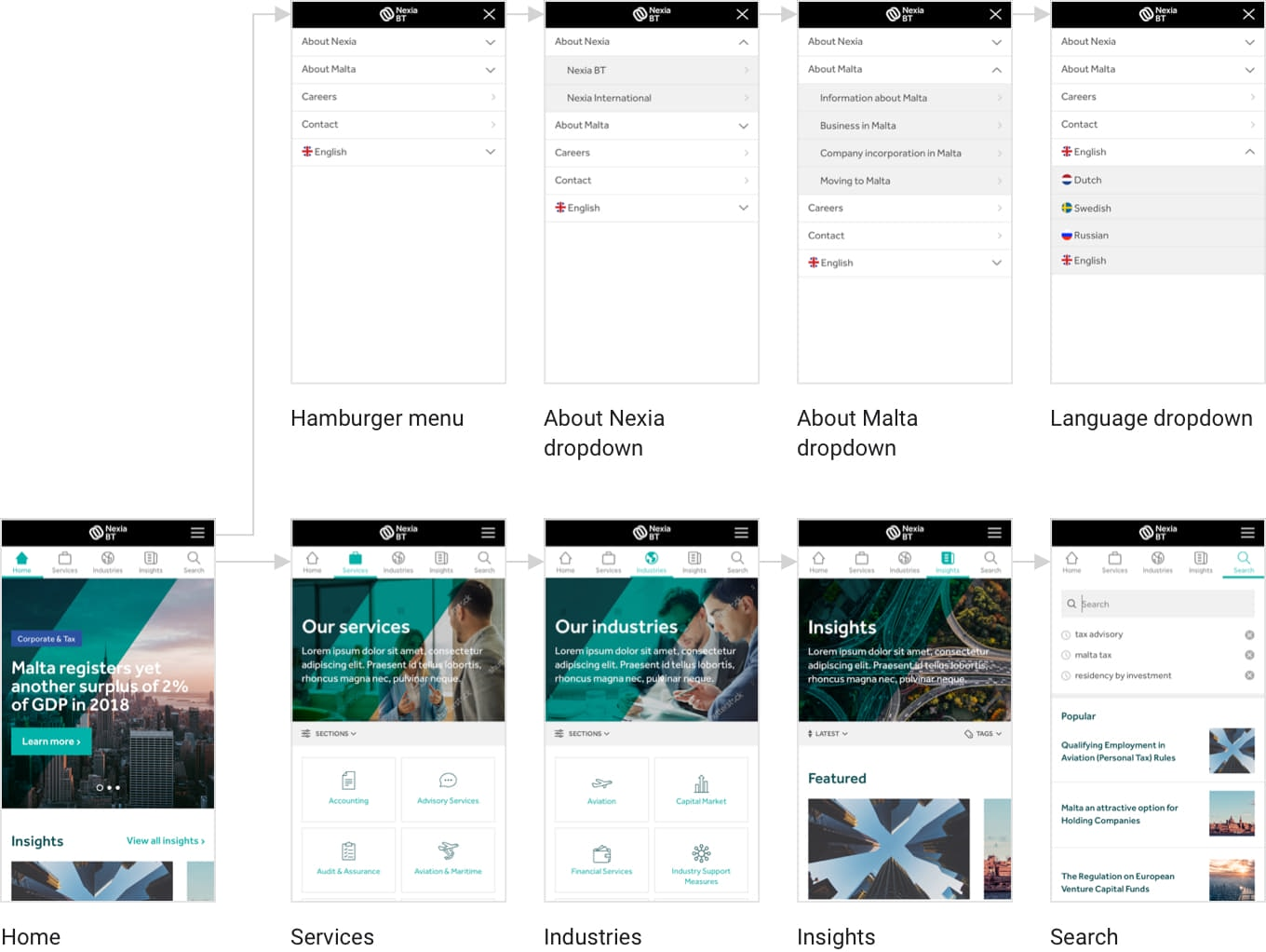 User flow constructed with the final designs showing the mobile screen flow of the mobile menu