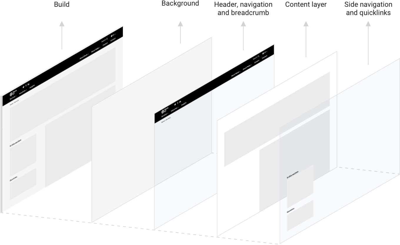 Content page template build-up showing how the main content template page is constructed