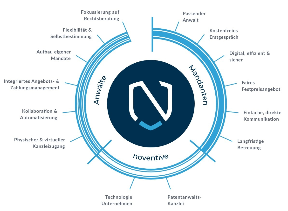 noventive values for attorneys and clients