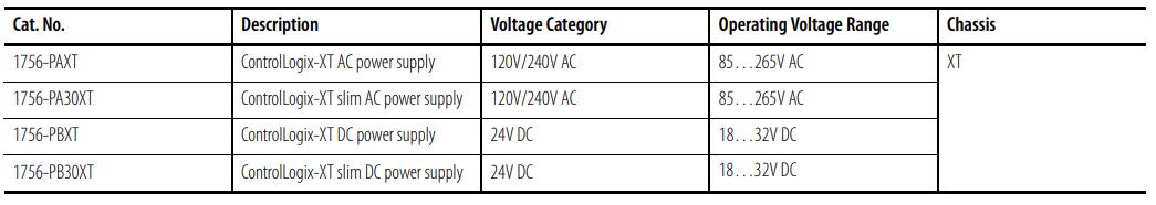 PLC ControlLogix Hardware | Allen Bradley ControlLogix Hardware Training | Chassis, Power Supply RSLogix Chassis