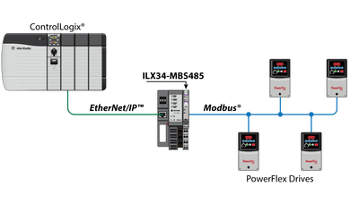 PLC ControlLogix Hardware | Allen Bradley ControlLogix Hardware Training | Chassis, Power Supply