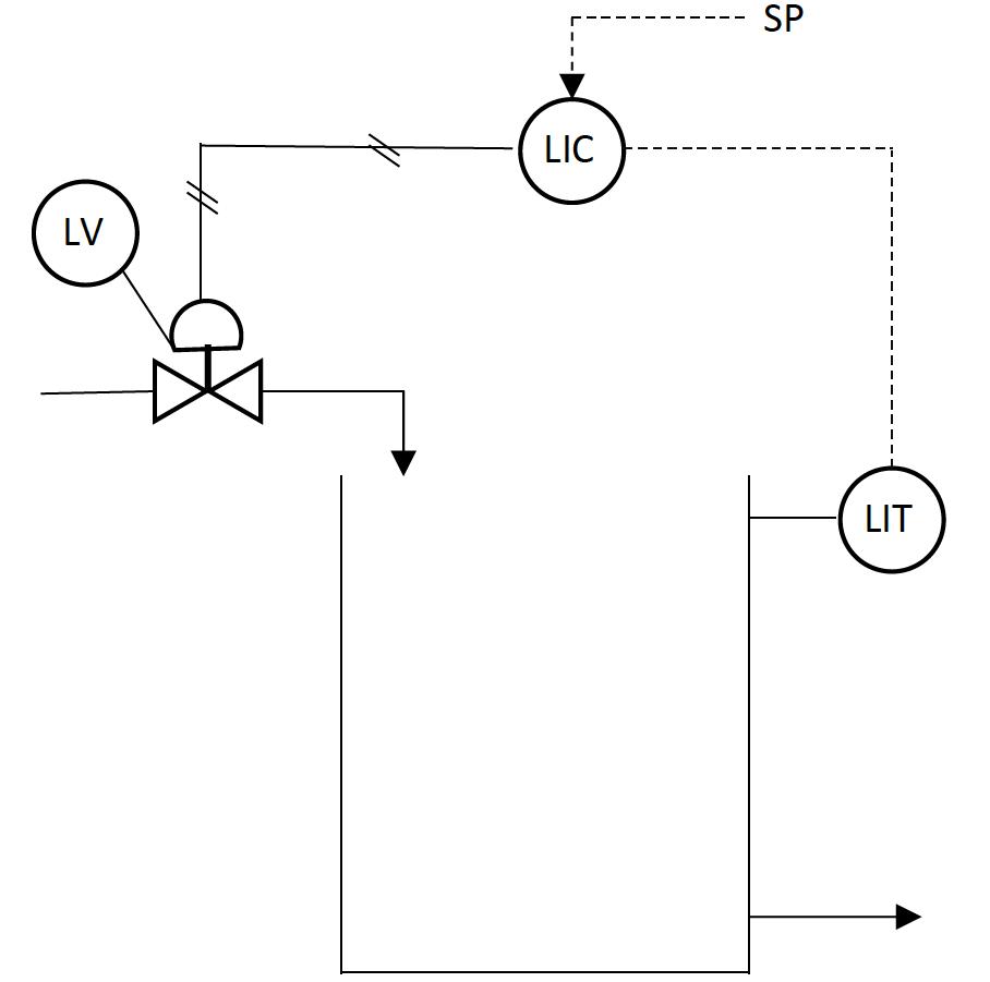 PID Model