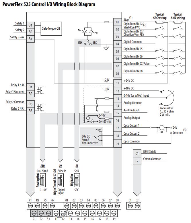 PowerFlex 525 - Control I/O Wiring Block Diagram
