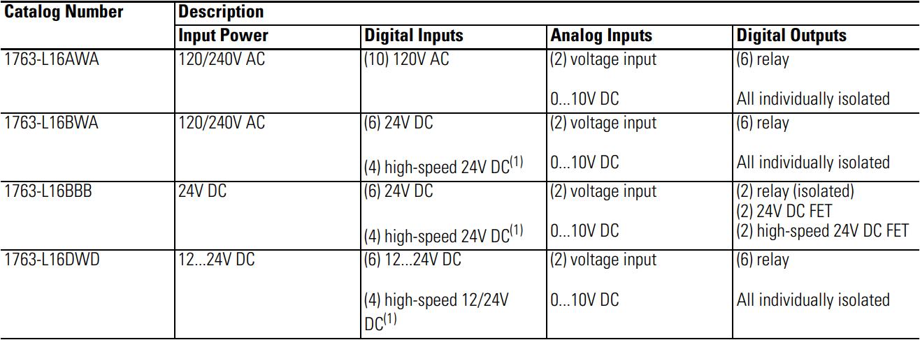 MicroLogix 1100 PLC Options