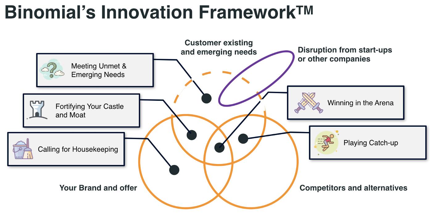 Binomial's innovation framework
