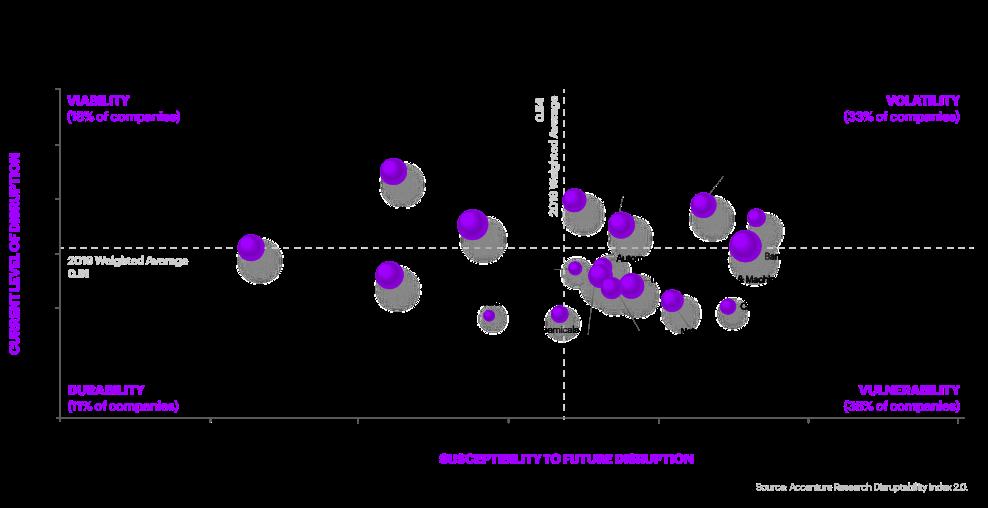 Accenture Disruptability index