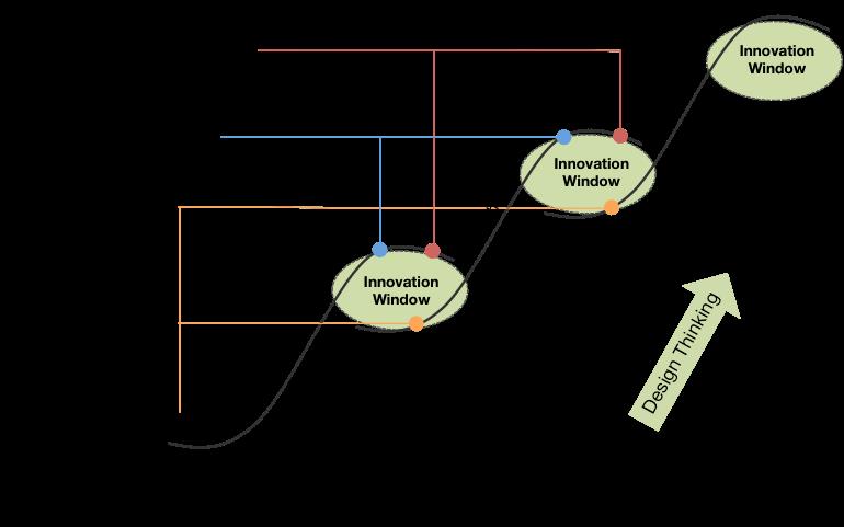 Innovation S Curve