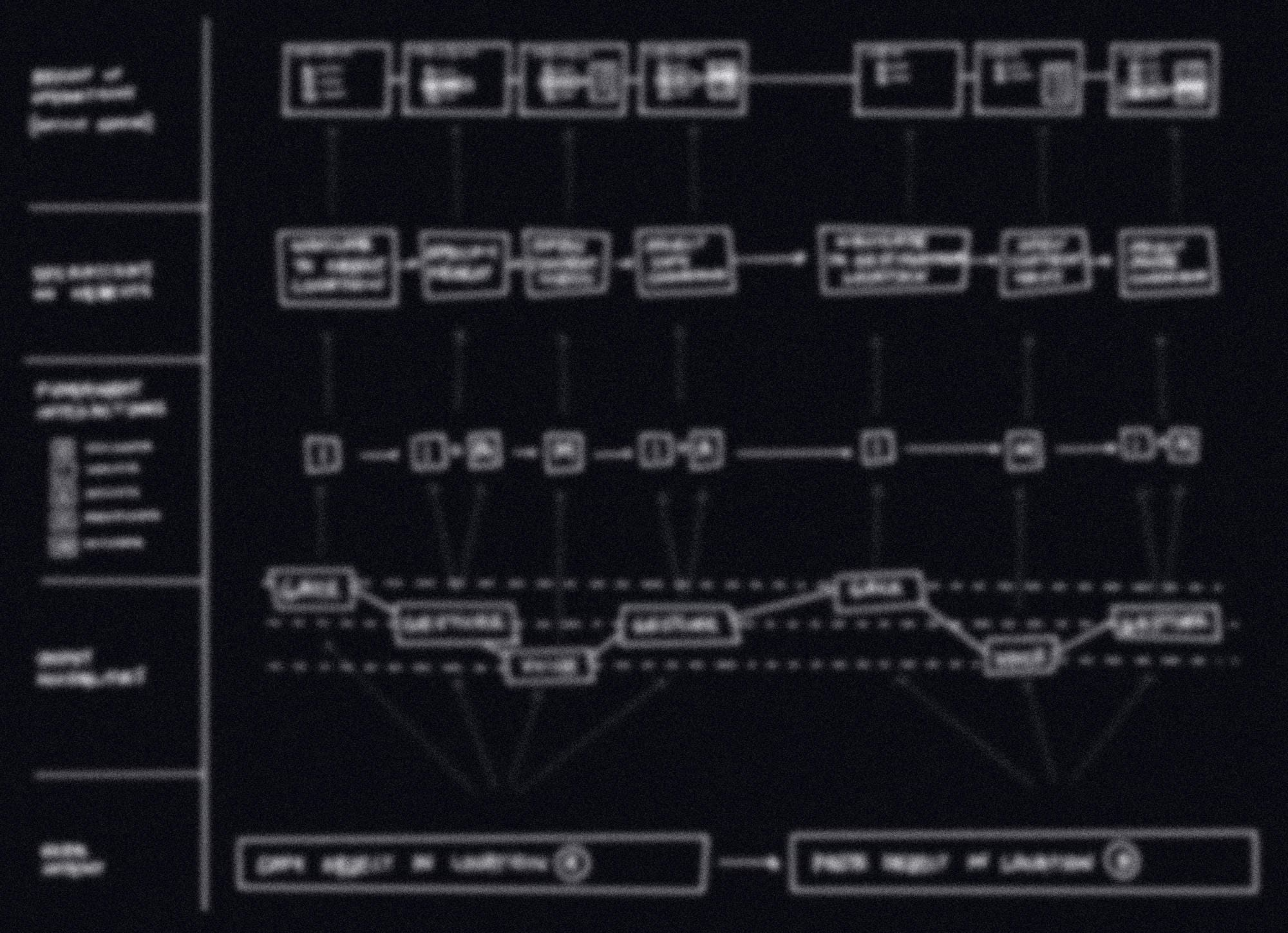 A redacted sketch of a flow chart project deliverable