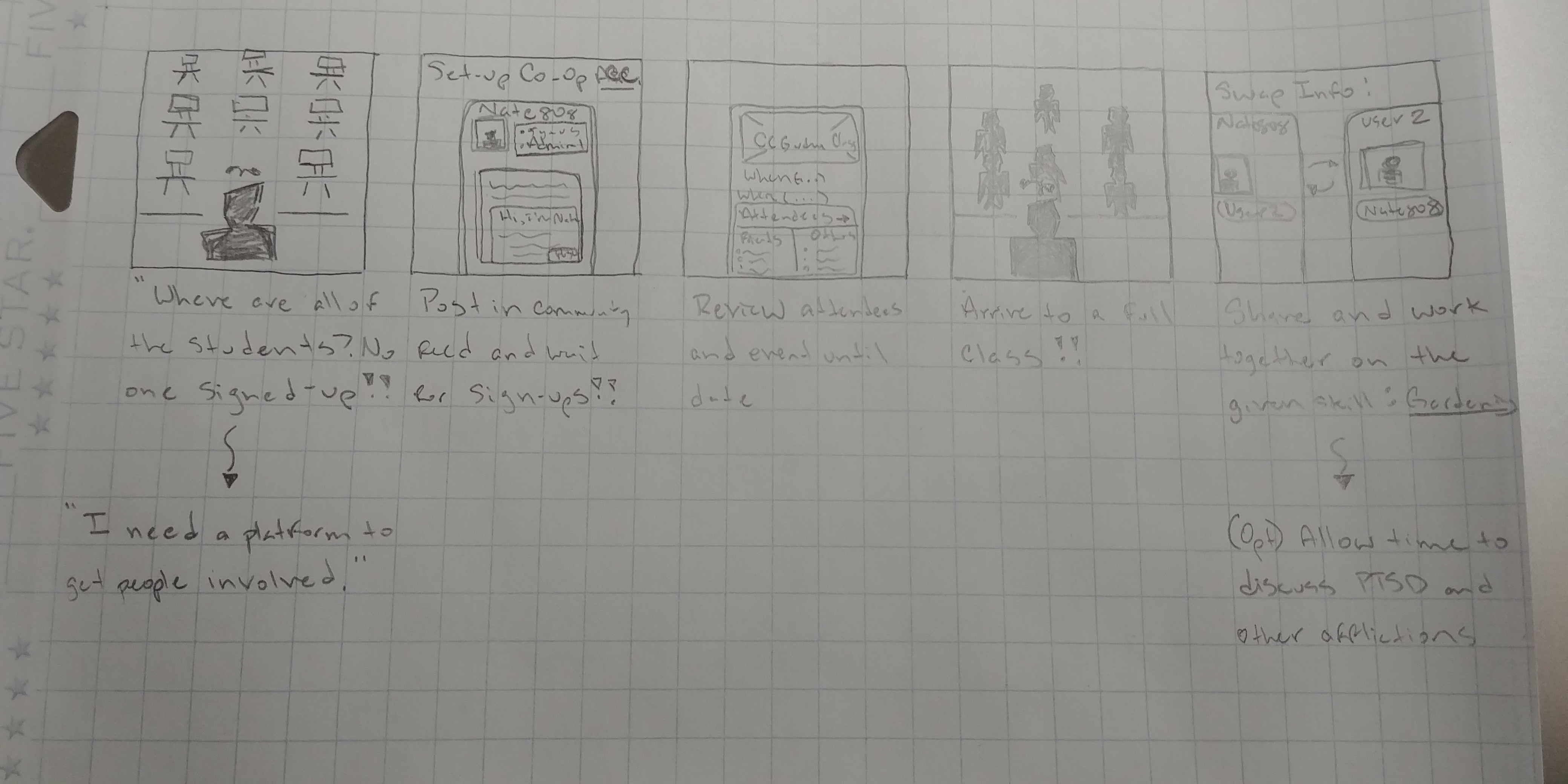 User Storyboard for Co-Op design process.