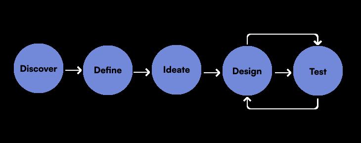 Image of my design process.