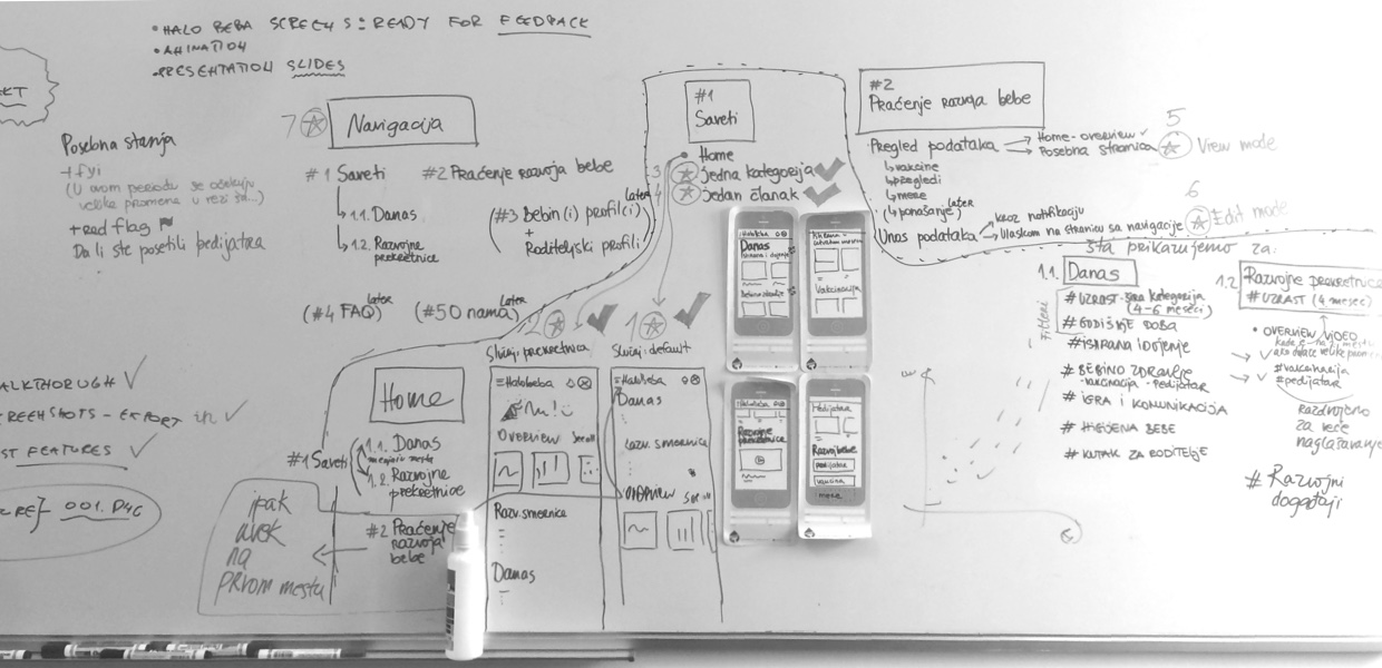 Whiteboard sketches of information architecture