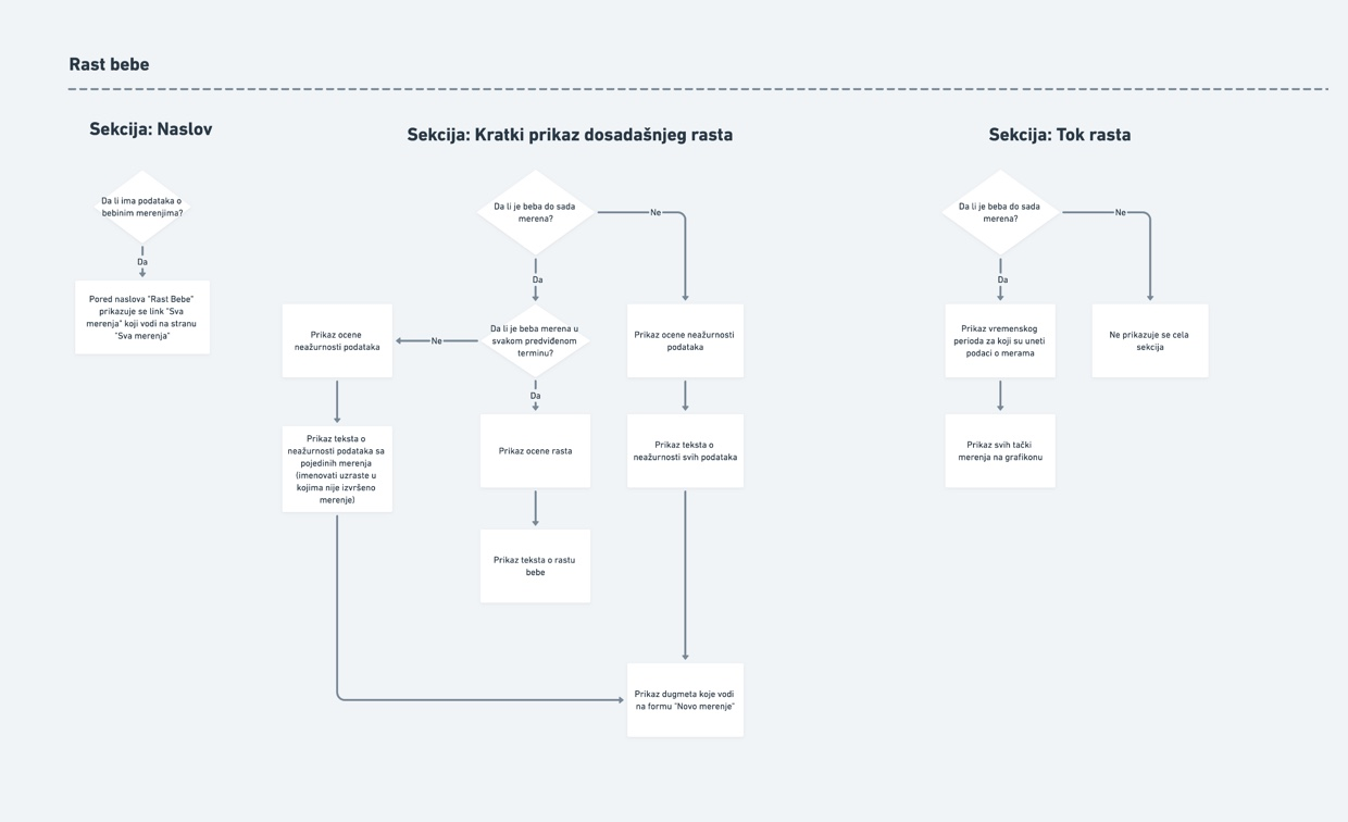Preview of flow diagrams