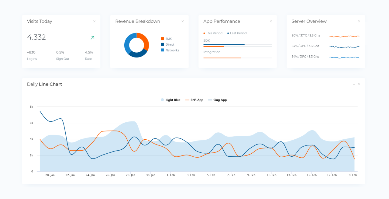 Based on Angular Material Dashboard