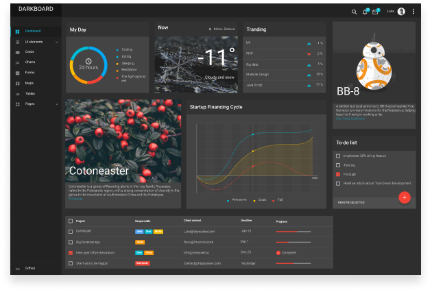 we transform our opensource dashboard to the analytical platform