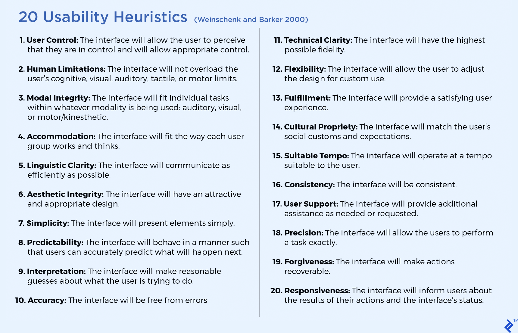 20 Usability Heuristics used during heuristic analysis to identify usability issues