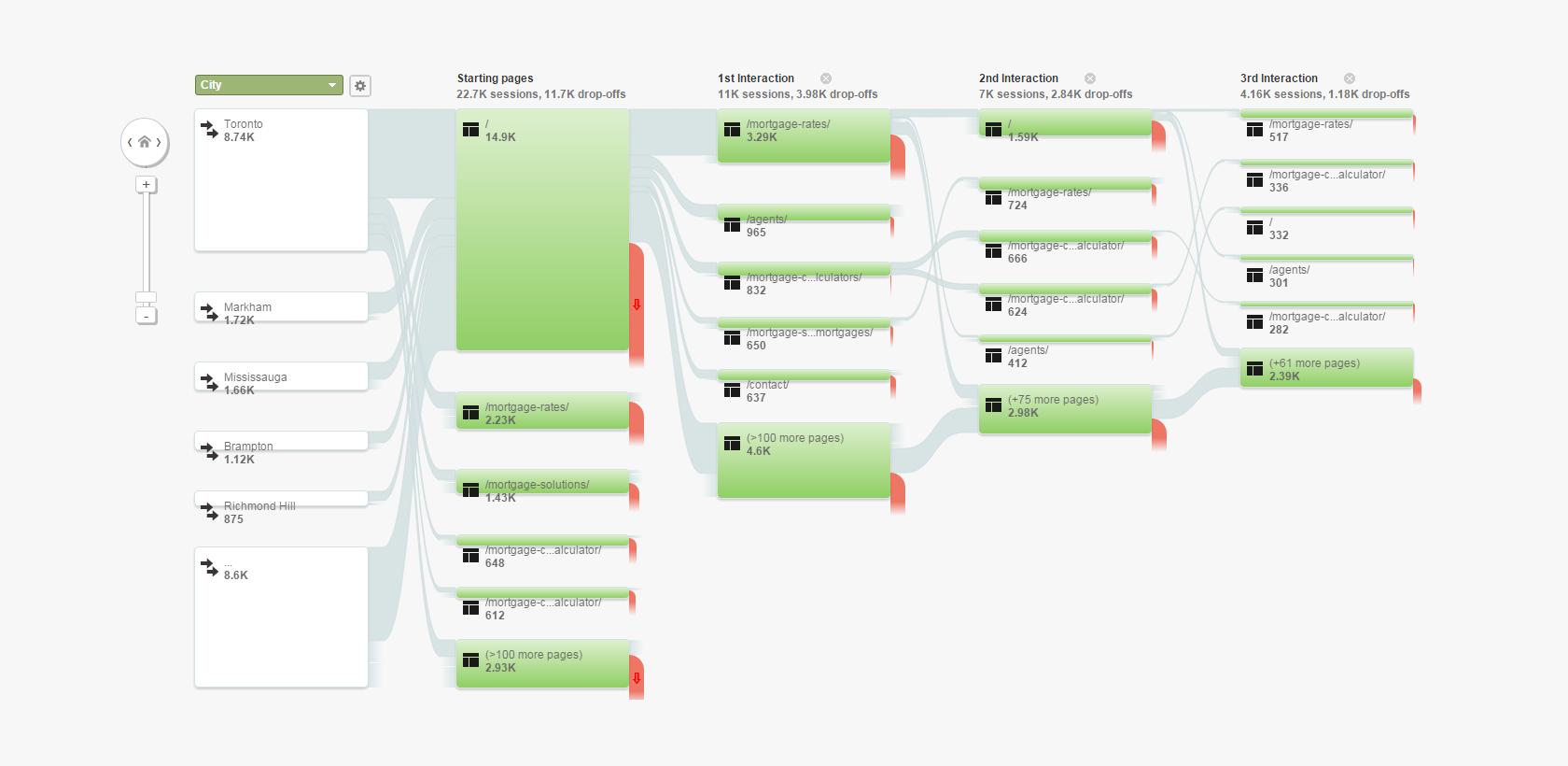 traffic ux flow analysis