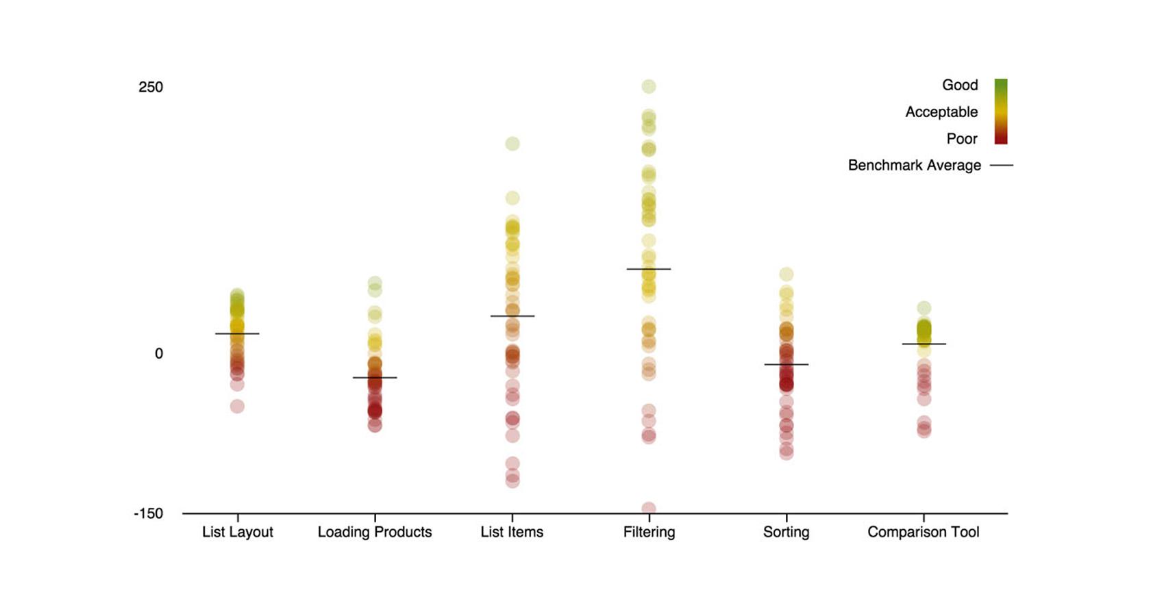 ux benchmarking analysis