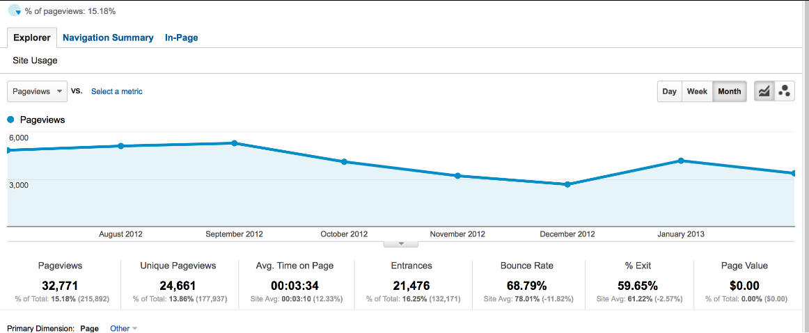 analytics pageviews