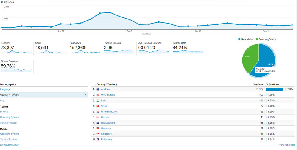 analytics browsing sessions