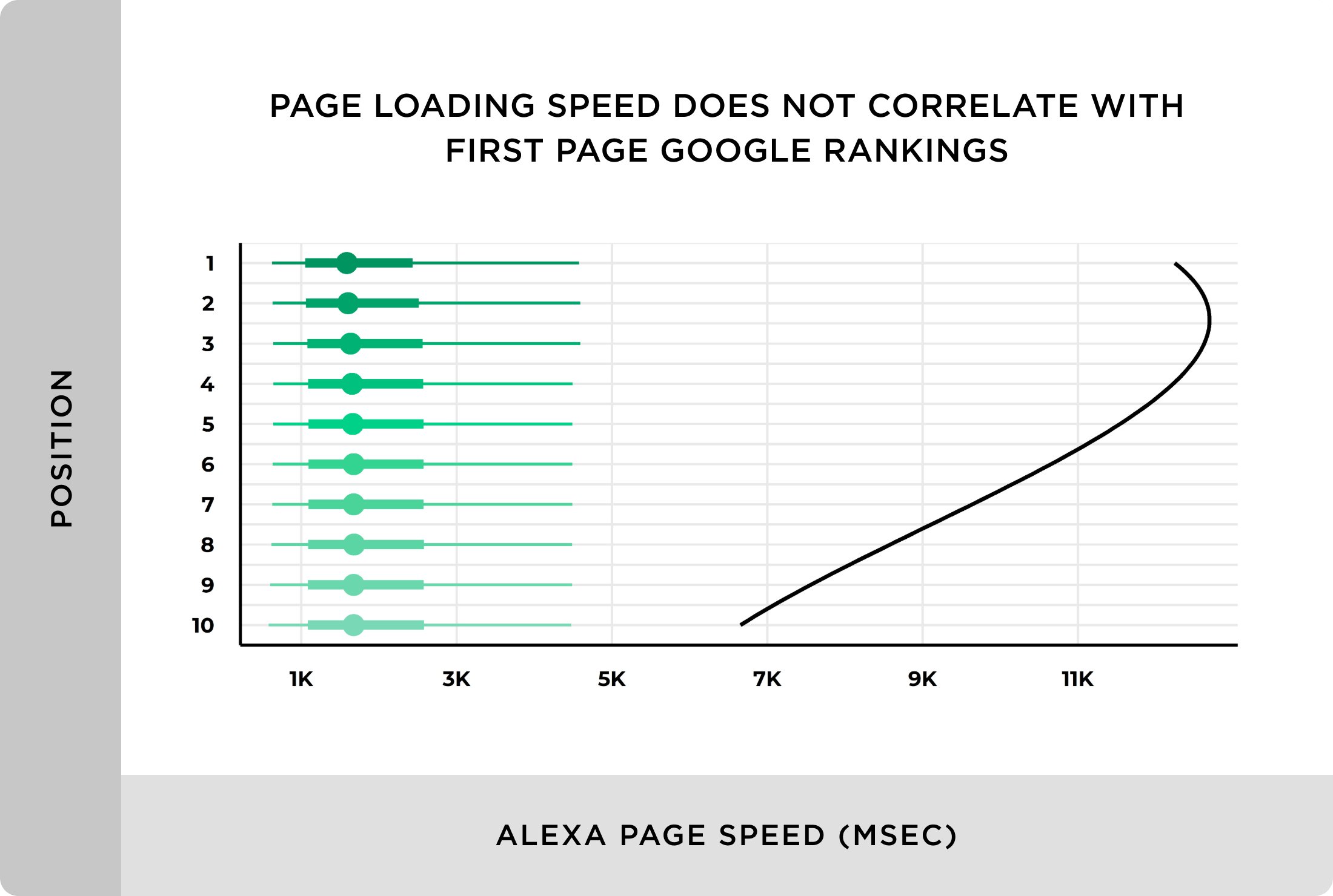 Page loading speed does not correlate with first page Google rankings