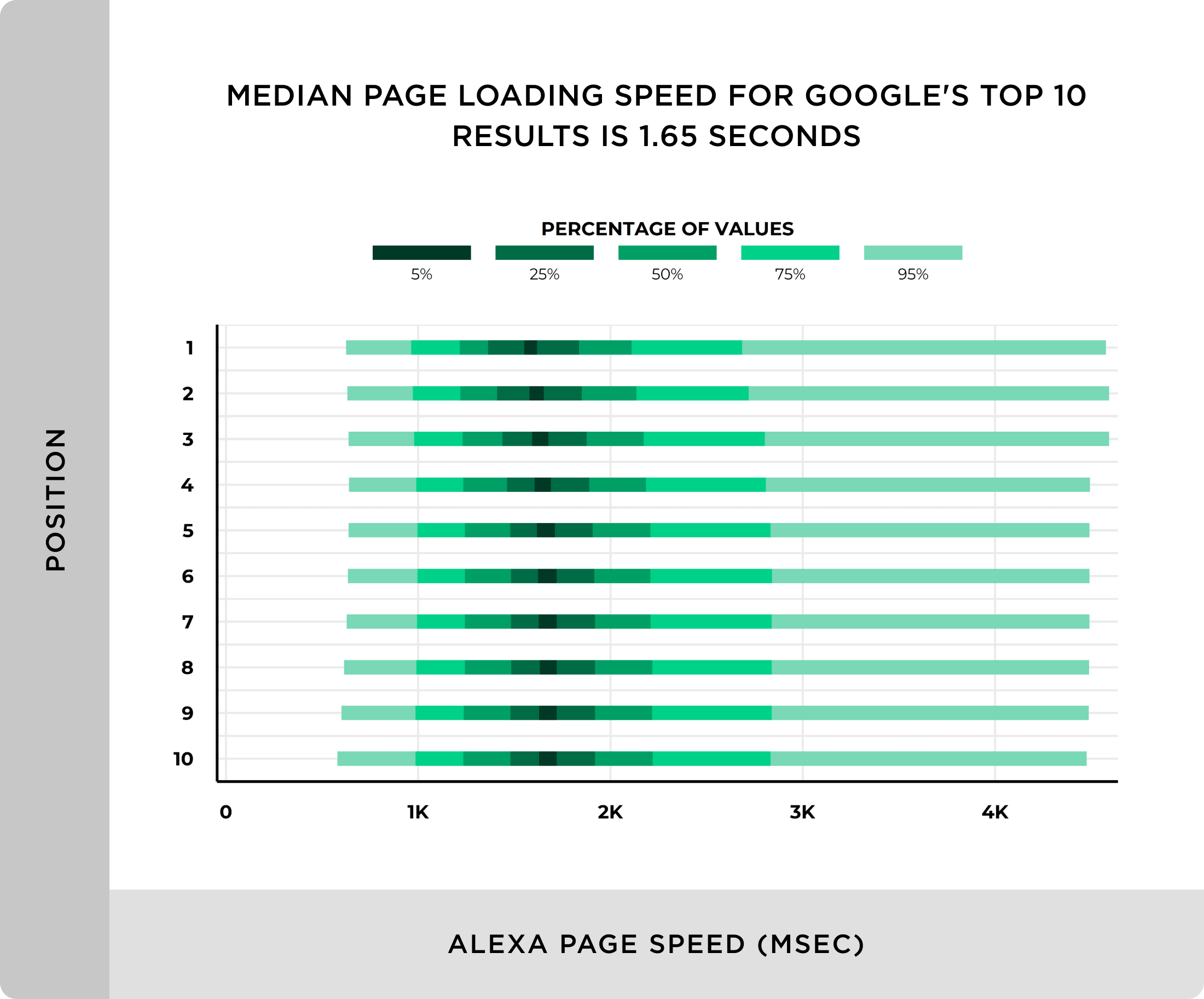 Median page loading speed for Googles top 10 results is under 2 seconds