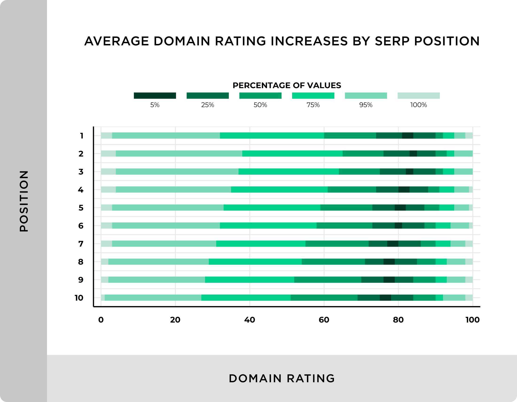 Average domain rating increases by SERP position