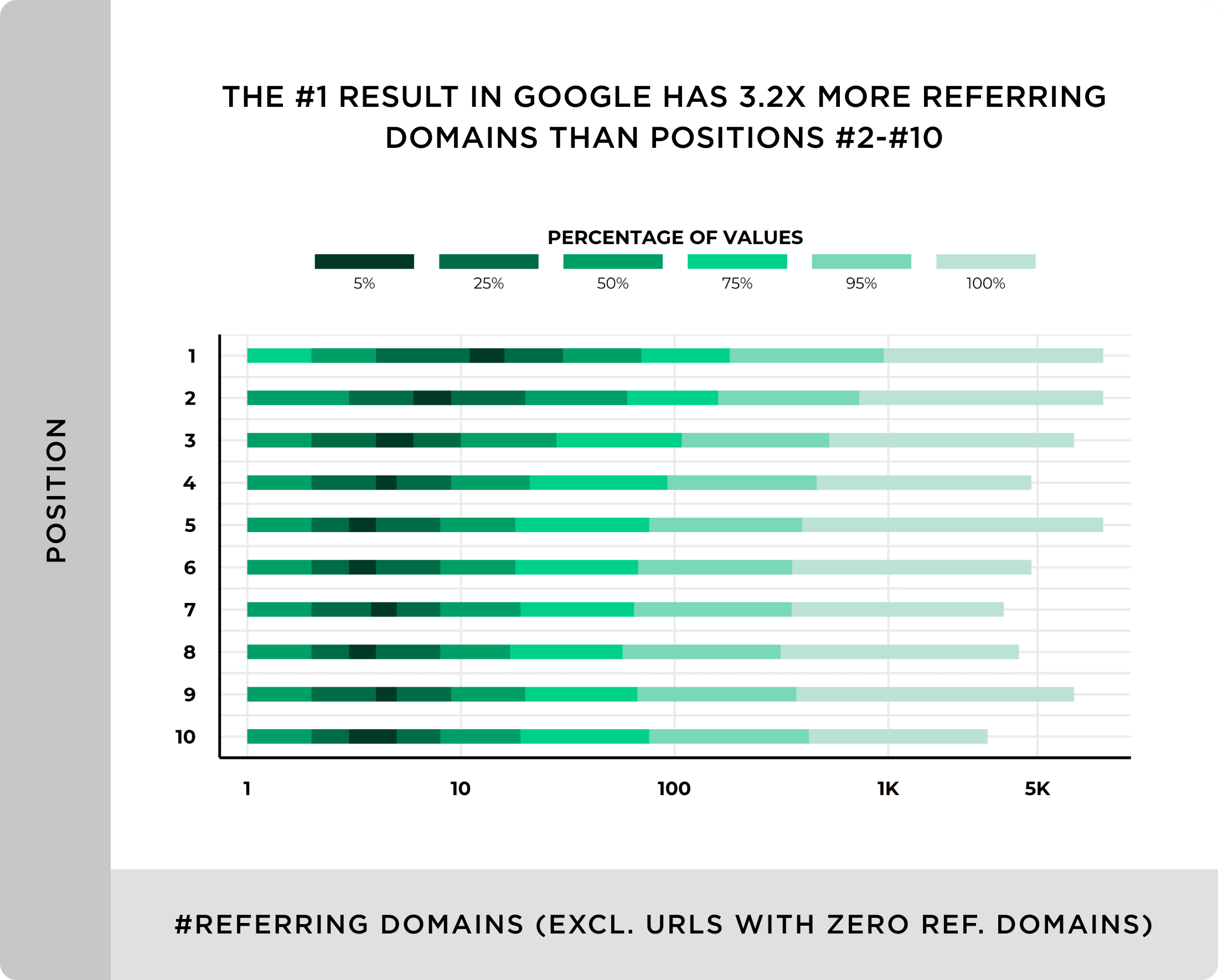 The number 1 result in Google has 3X more referring domains than positions 2-10