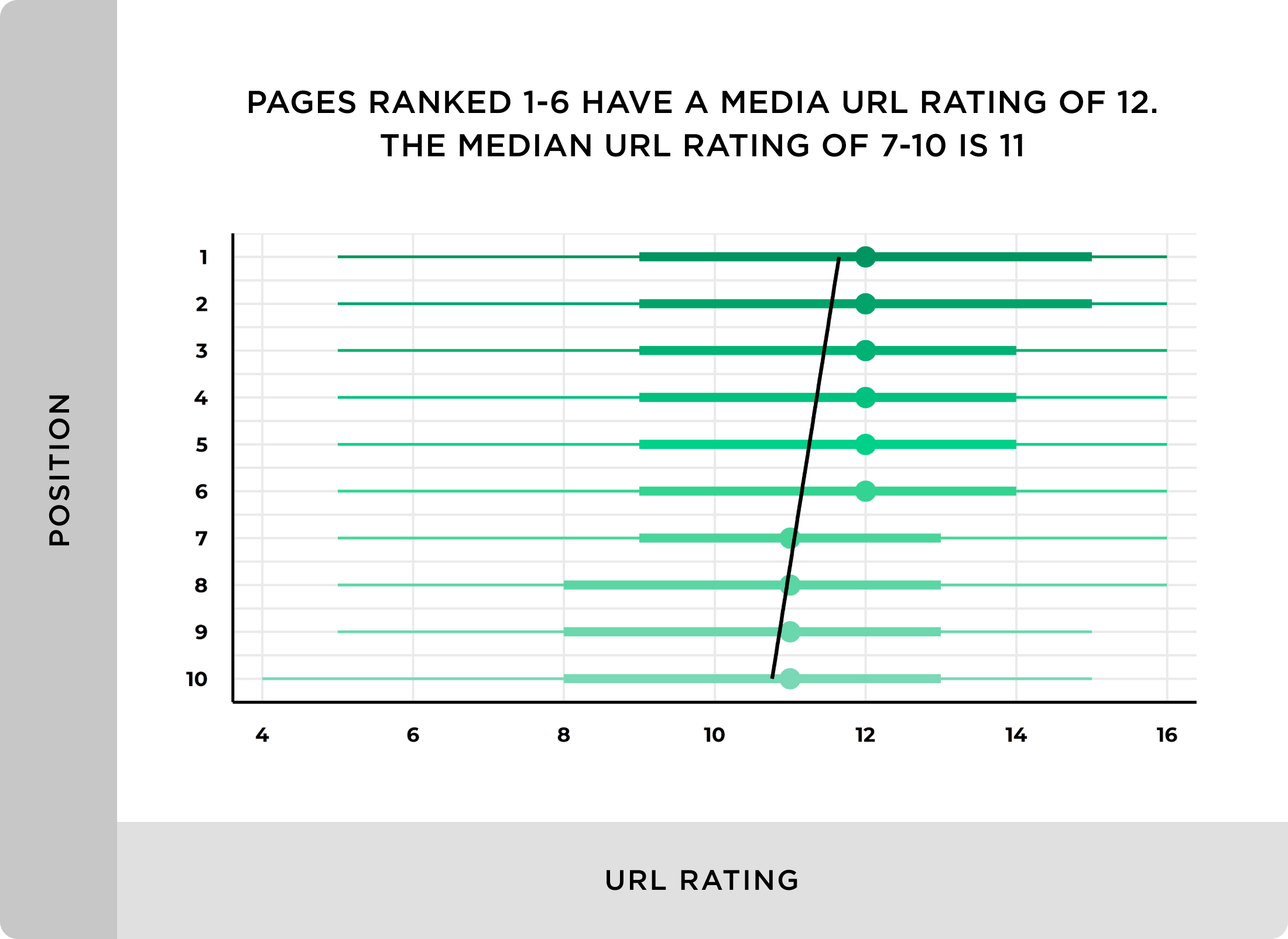 Pages ranked 1-6 have a media URL rating of 12 – The median URL rating of 7-10 is 11