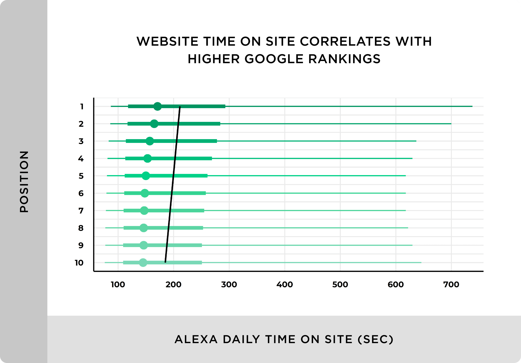 Website time on site correlates with higher Google rankings