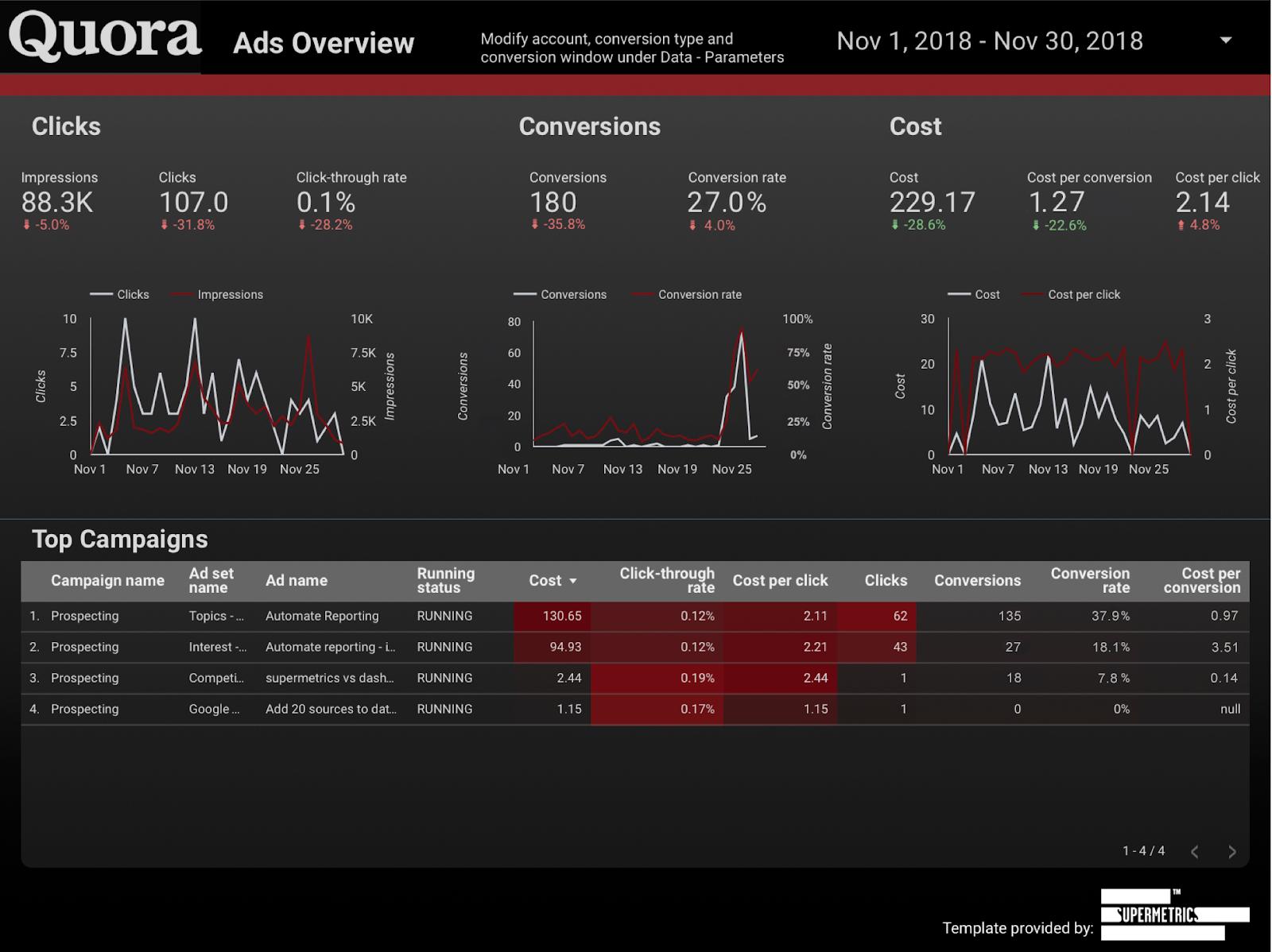 quora ads dashboard for google data studio