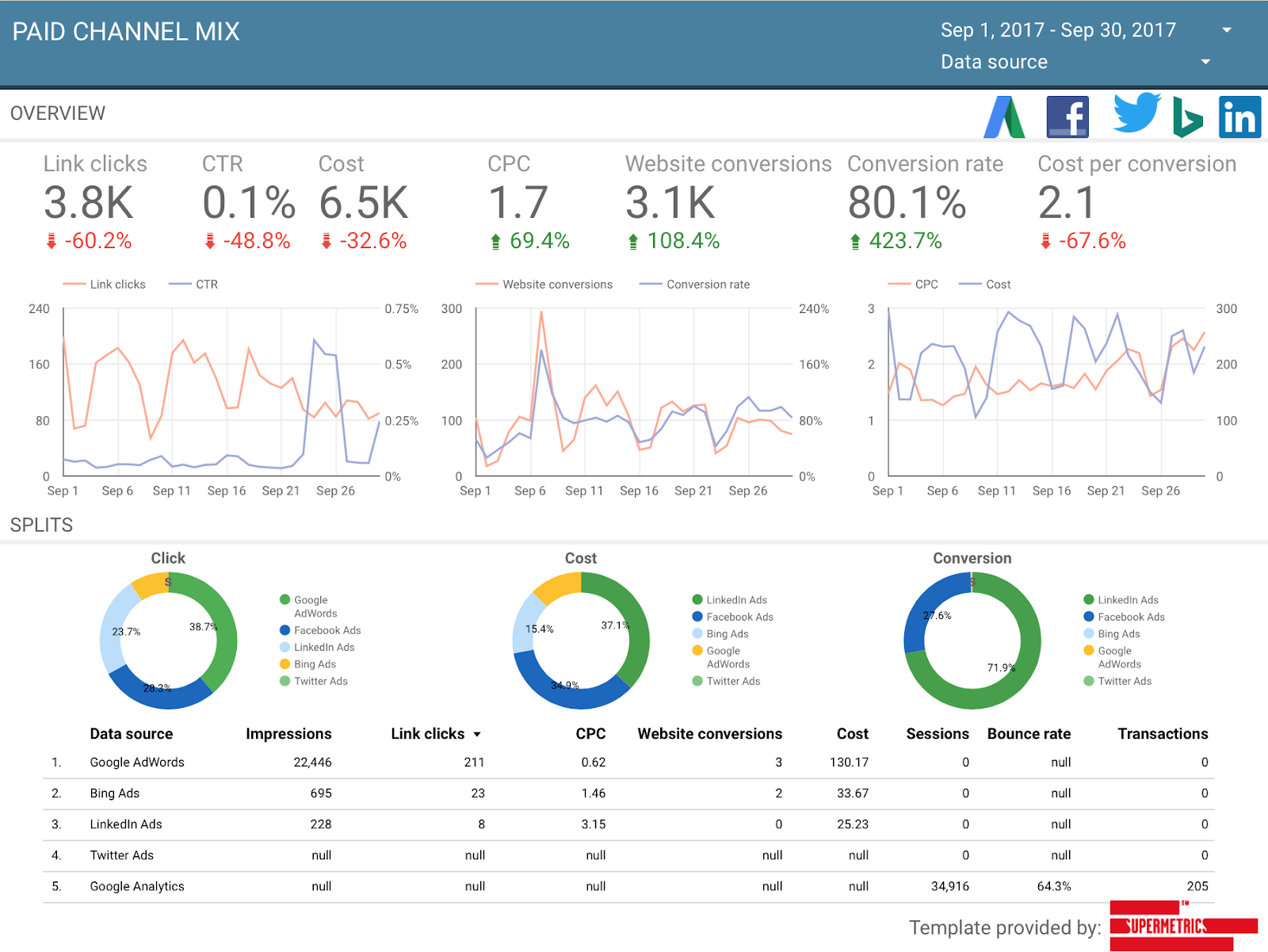 Facebook Ads, Twitter Ads, LinkedIn Ads and Google Ads comparison dashboard for Google Data Studio