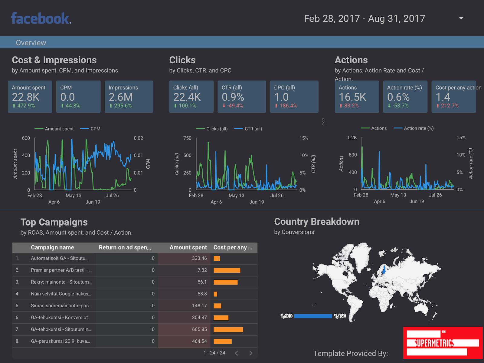Facebook ads dashboard for google data studio