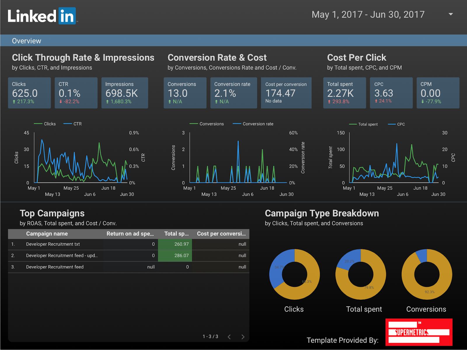 linkedin ads dashboard for google data studio