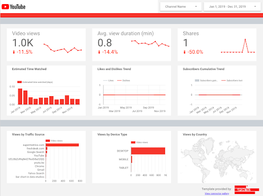 YouTube channel performance dashboard template for Data Studio