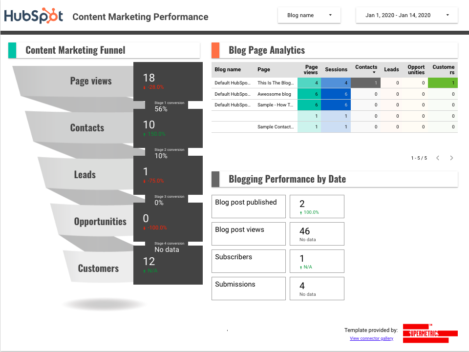 HubSpot content marketing reporting template