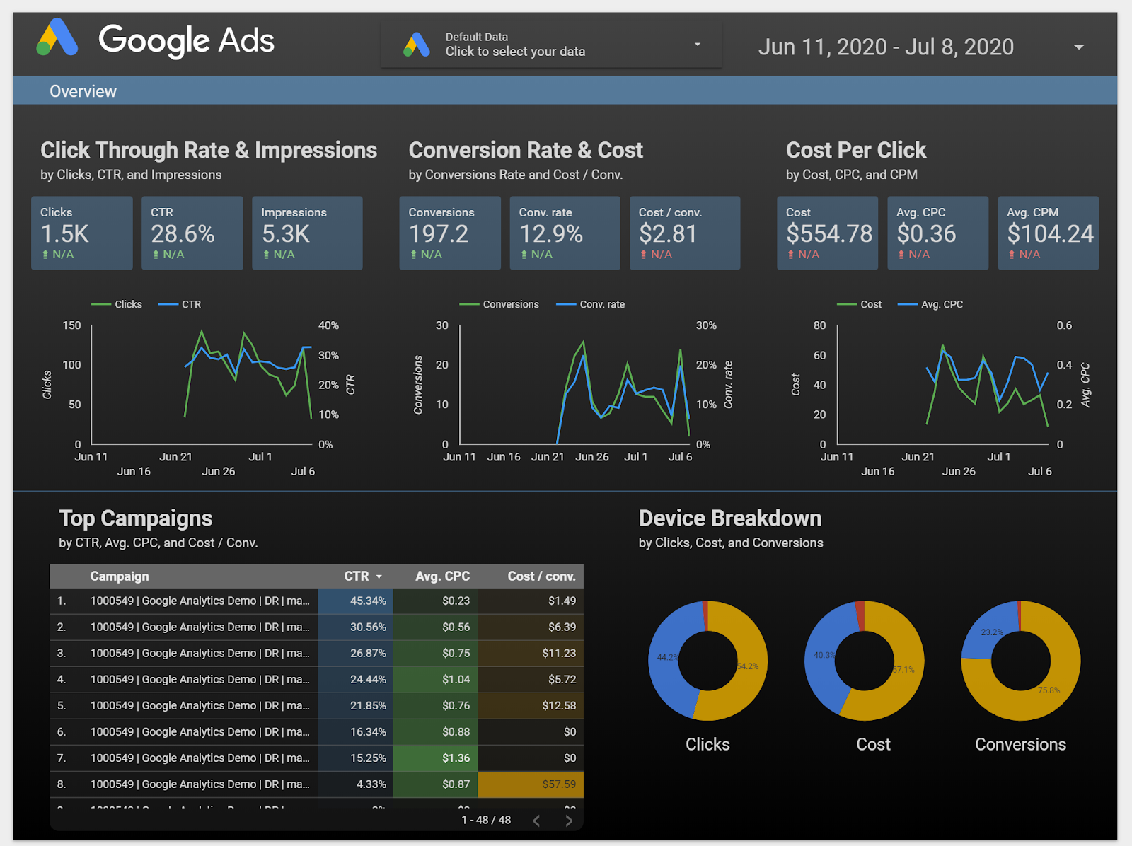 Screenshot of data graphs in Google Ads.