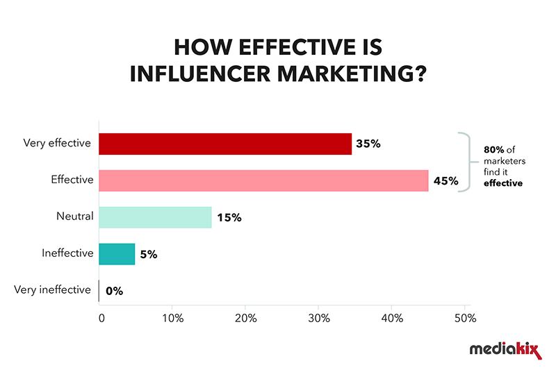 effective-influencer-marketing-campaigns