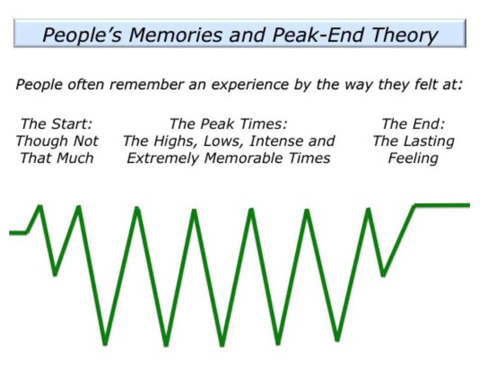 peak end theory chart how to wrap up an influencer campaign