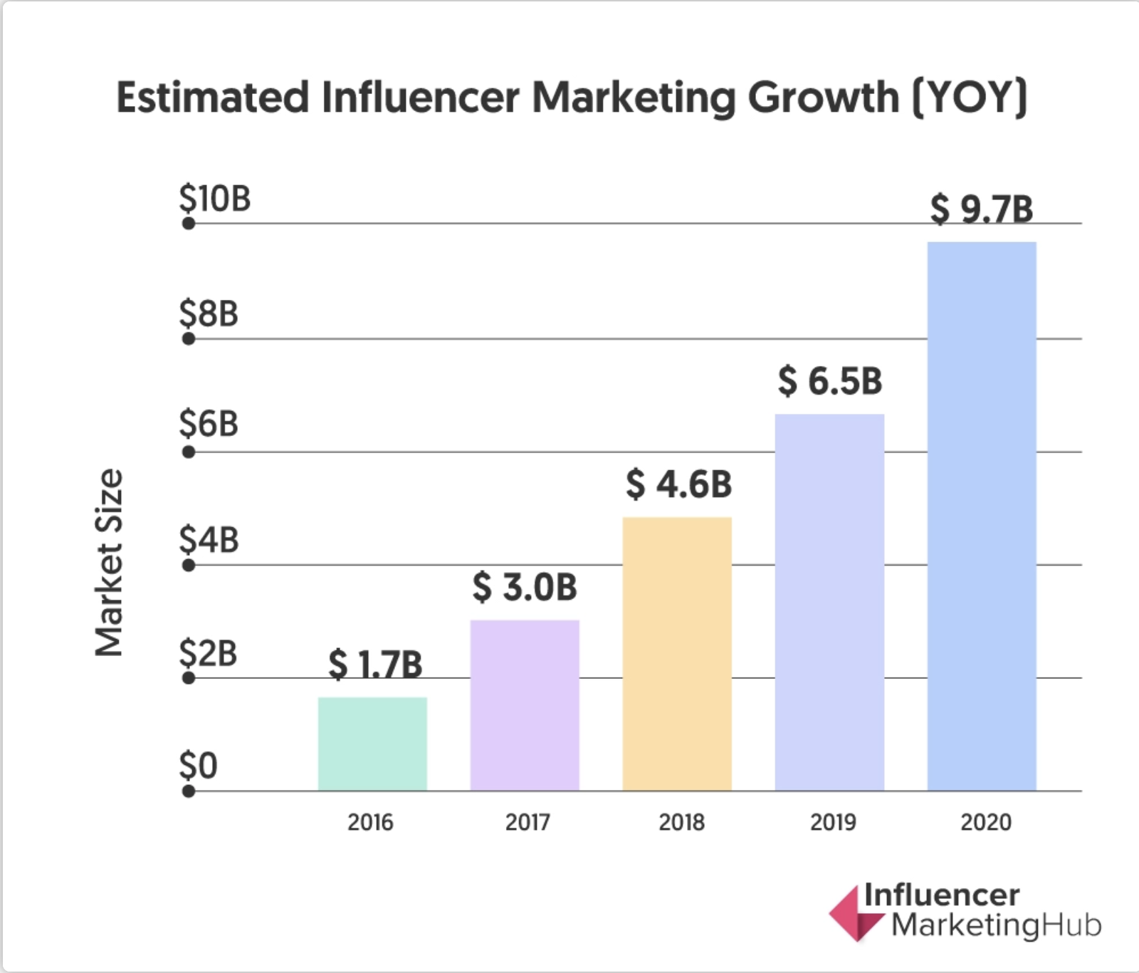 influencer money mindset chart