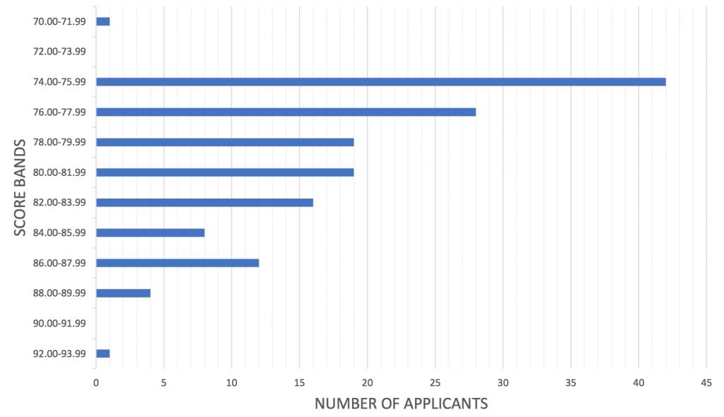 LEICESTER, NORTHAMPTONSHIRE & RUTLAND - Acceptance Scores