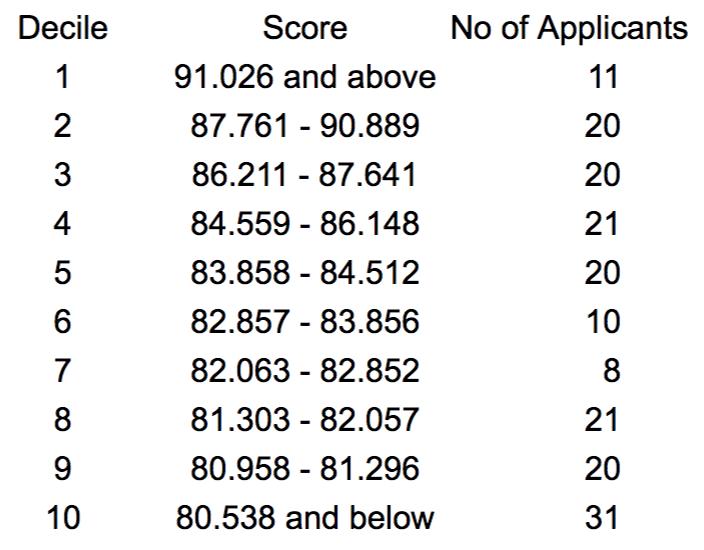 Oxford - Acceptance Scores