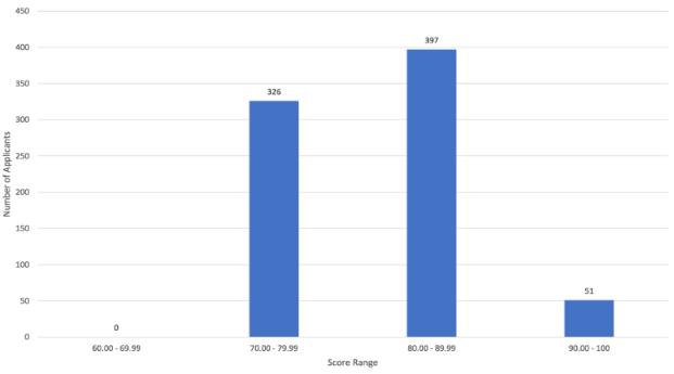Scotland South East - acceptance scores