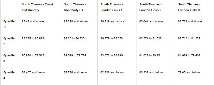South Thames - Acceptance scores