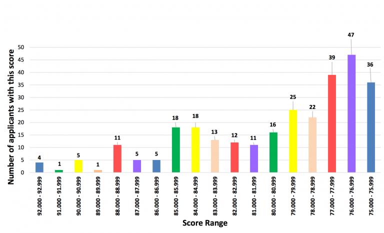 Wessex - Acceptance scores