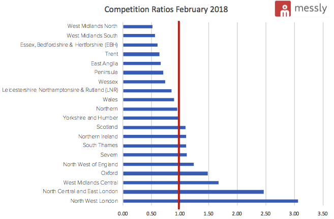 Competition Ratios February 2018