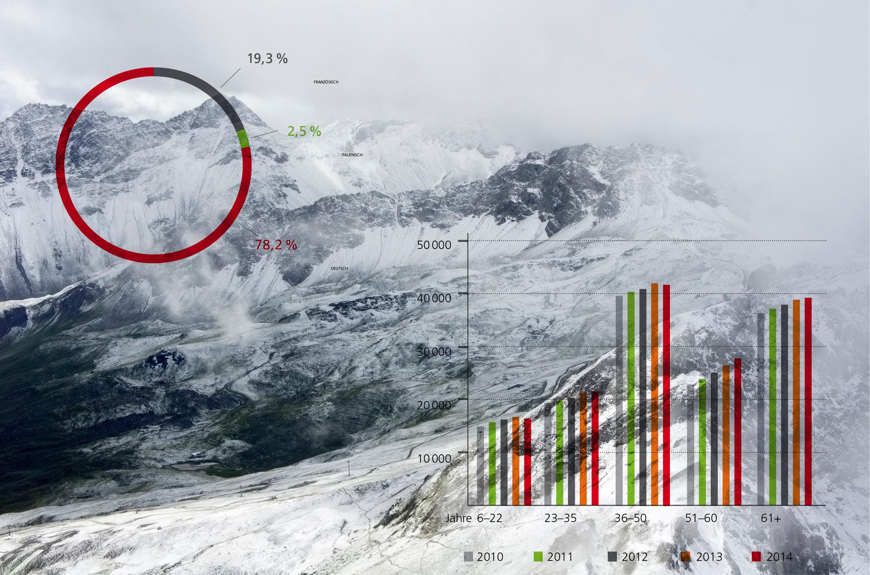 SAC Schweizer Alpen Club