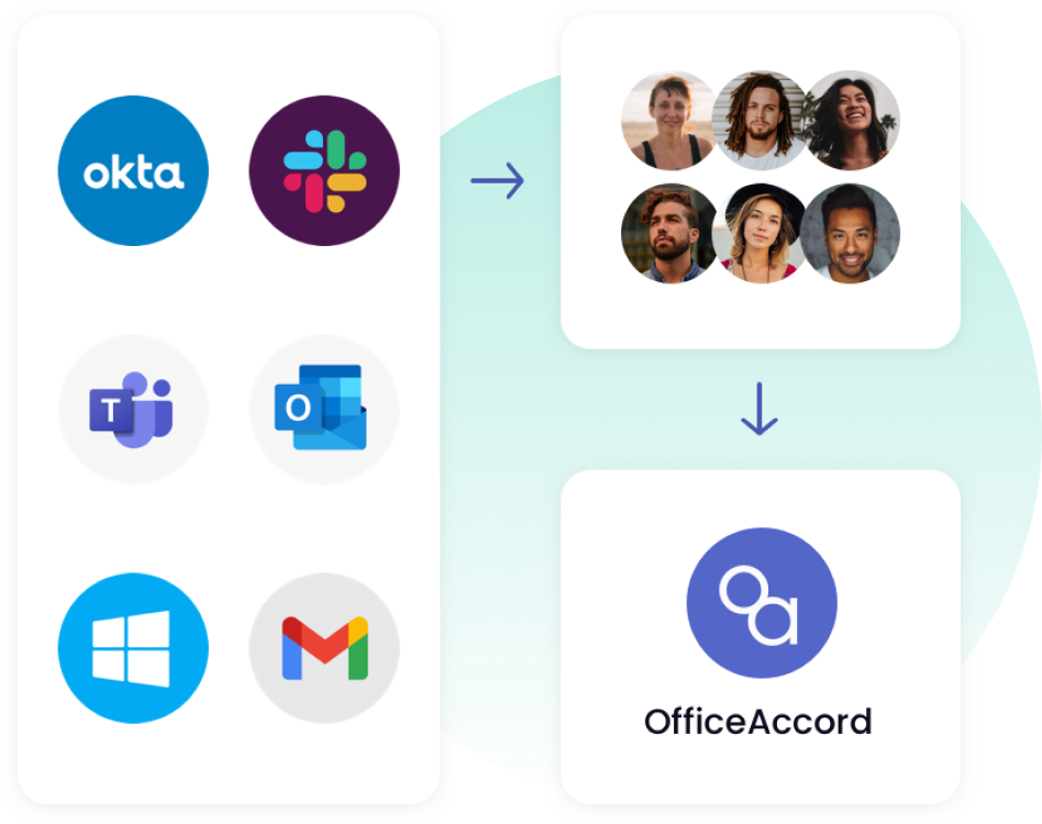 OfficeAccord communication integrations options