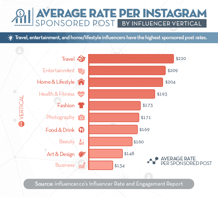 Plai: How much do influencers cost per instagram post
