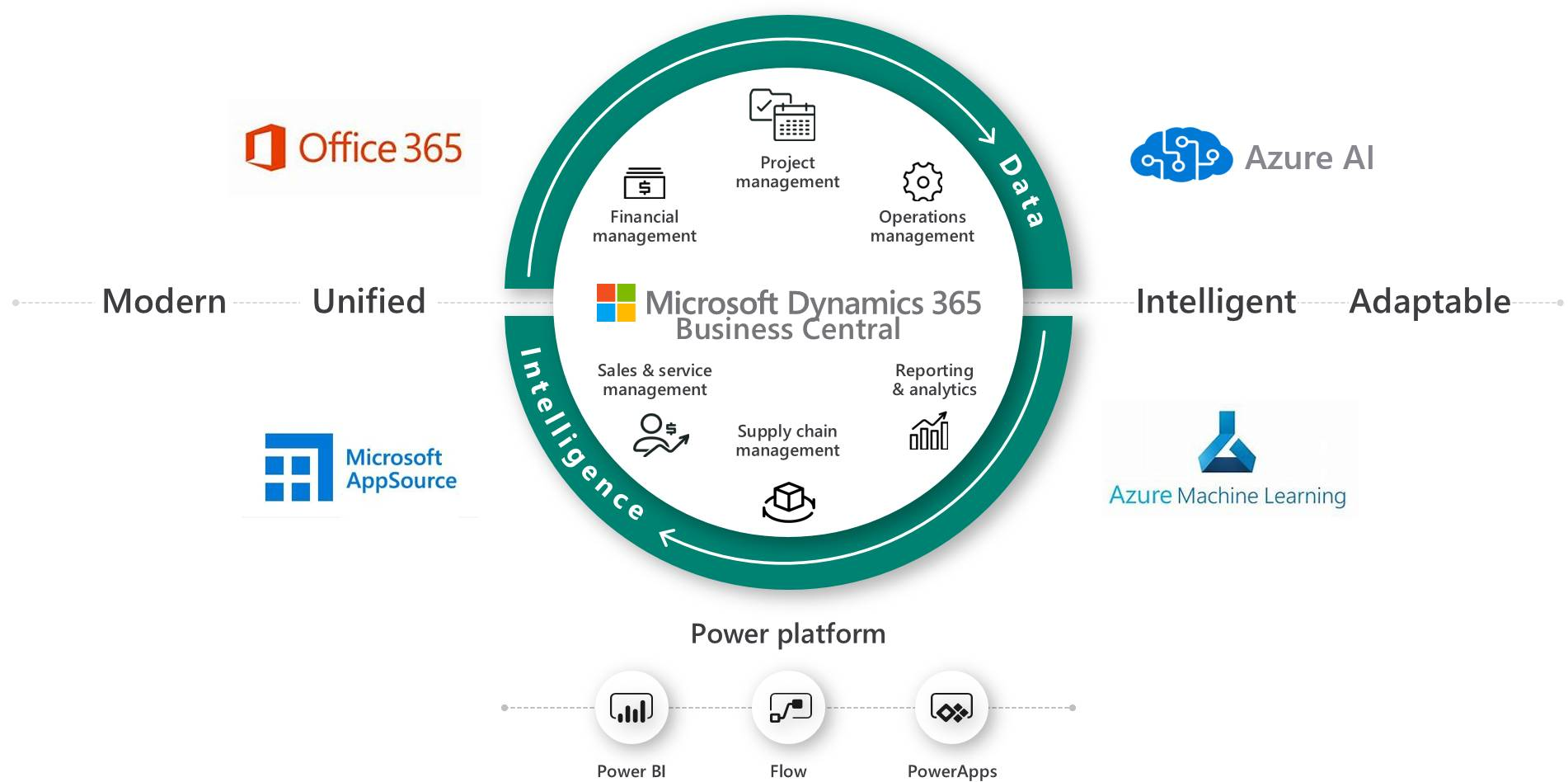 Microsoft Business Central Platform